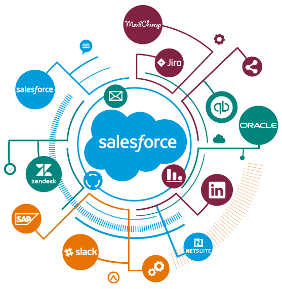 Salesforce Integration Platform | salesforce implementation services
